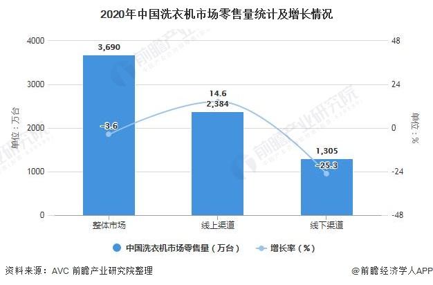 2020年中国洗衣机市场零售量统计及增长情况
