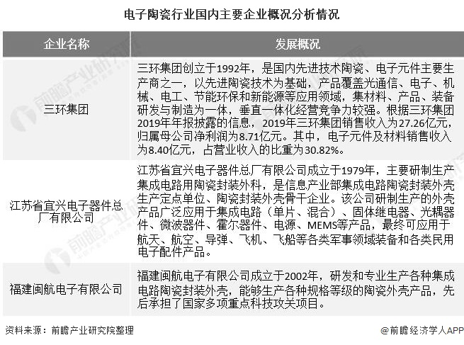 电子陶瓷行业国内主要企业概况分析情况