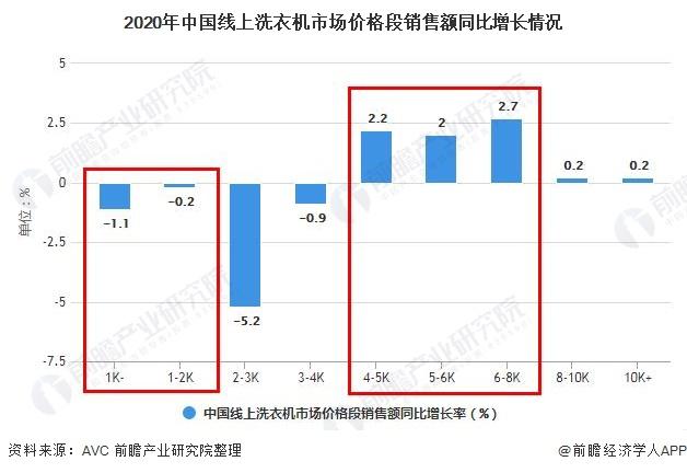 2020年中国线上洗衣机市场价格段销售额同比增长情况