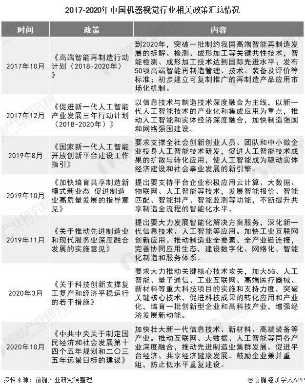 2017-2020年中国机器视觉行业相关政策汇总情况