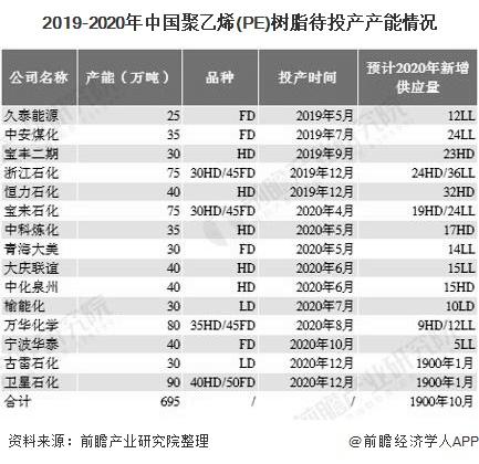 2019-2020年中国聚乙烯(PE)树脂待投产产能情况