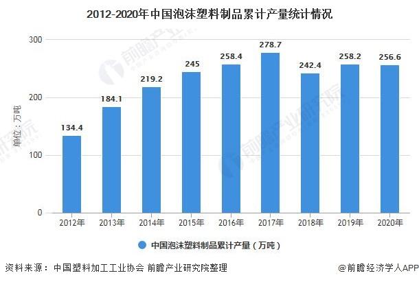 2012-2020年中国泡沫塑料制品累计产量统计情况