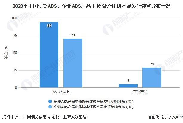 2020年中国信贷ABS、企业ABS产品中债隐含评级产品发行结构分布情况