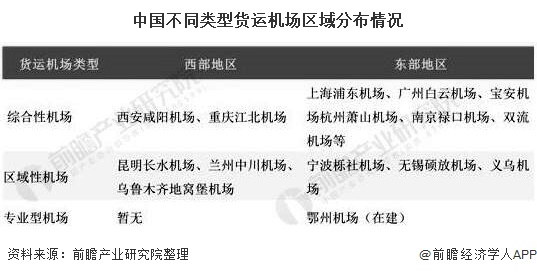中国不同类型货运机场区域分布情况
