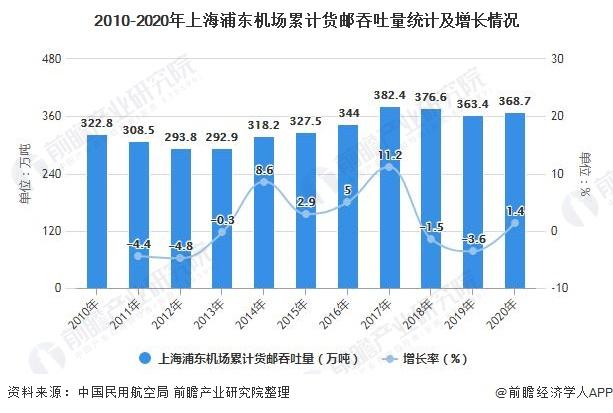 2010-2020年上海浦东机场累计货邮吞吐量统计及增长情况