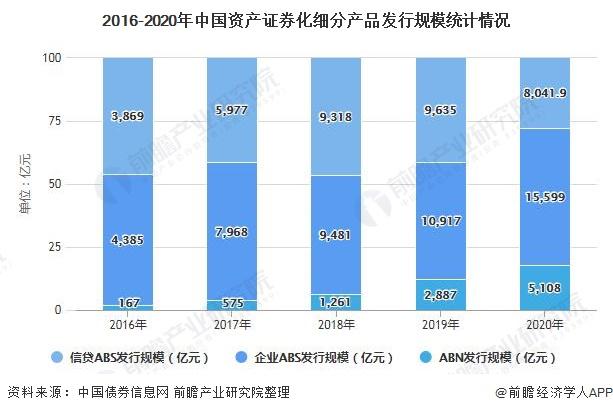 2016-2020年中国资产证券化细分产品发行规模统计情况