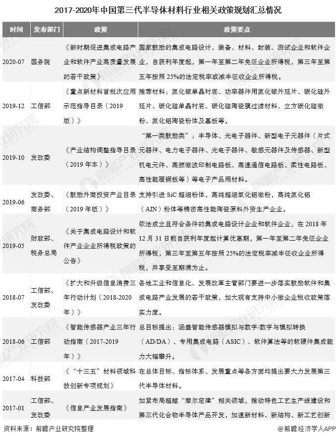 2017-2020年中国第三代半导体材料行业相关政策规划汇总情况