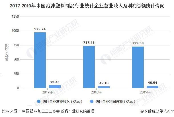 2017-2019年中国泡沫塑料制品行业统计企业营业收入及利润总额统计情况