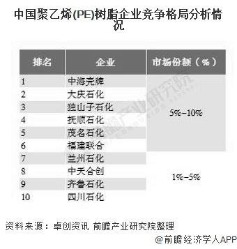 中国聚乙烯(PE)树脂企业竞争格局分析情况