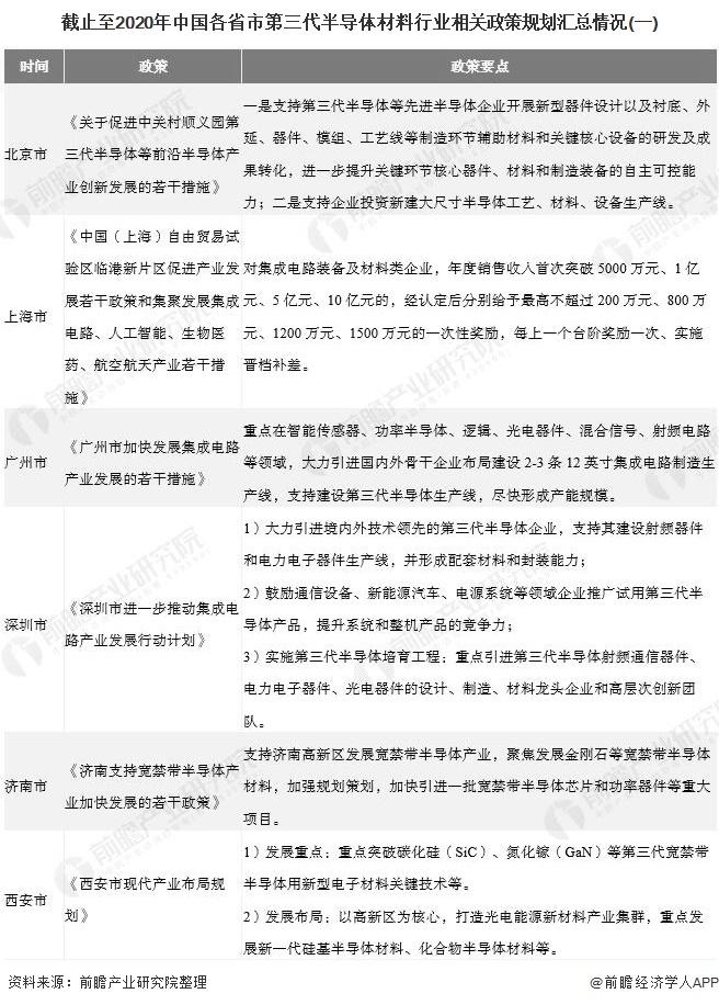 截止至2020年中国各省市第三代半导体材料行业相关政策规划汇总情况(一)