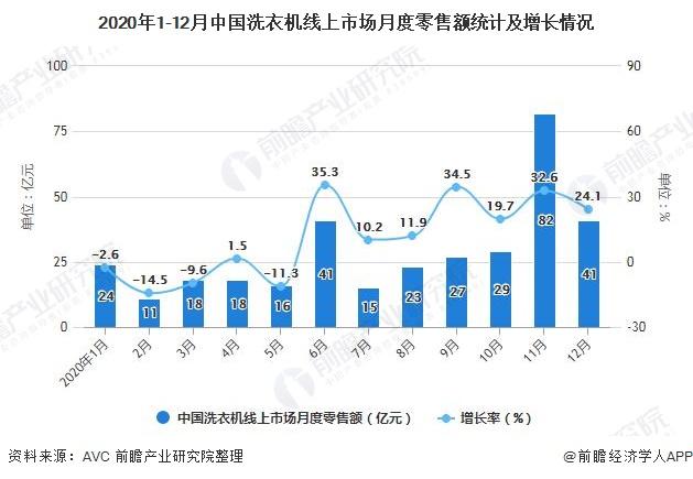 2020年1-12月中国洗衣机线上市场月度零售额统计及增长情况