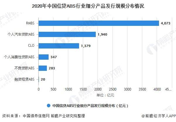 2020年中国信贷ABS行业细分产品发行规模分布情况