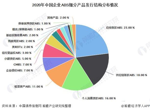 2020年中国企业ABS细分产品发行结构分布情况