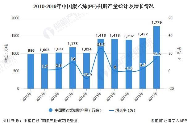 2010-2019年中国聚乙烯(PE)树脂产量统计及增长情况