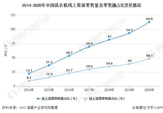 2014-2020年中国洗衣机线上渠道零售量及零售额占比变化情况