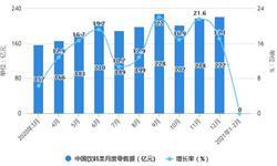 2021年1-2月中国饮料行业零售规模及产量情况 产量累计增长超40%