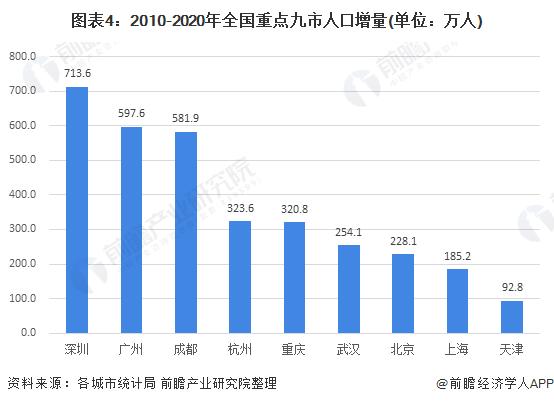 图表4:2010-2020年全国重点九市人口增量(单位:万人)
