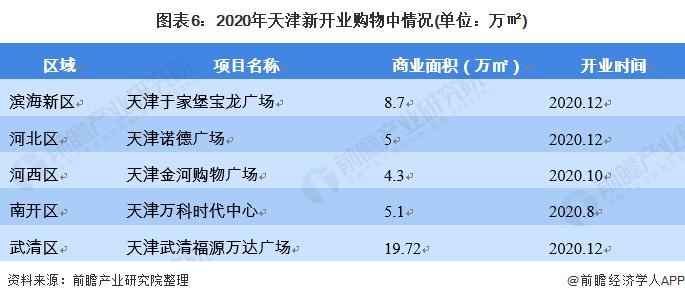 图表6:2020年天津新开业购物中情况(单位:万㎡)