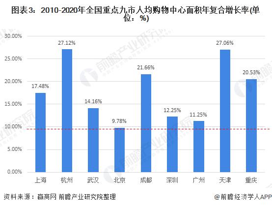 图表3:2010-2020年全国重点九市人均购物中心面积年复合增长率(单位:%)