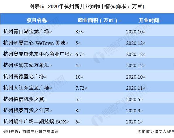 图表5:2020年杭州新开业购物中情况(单位:万㎡)