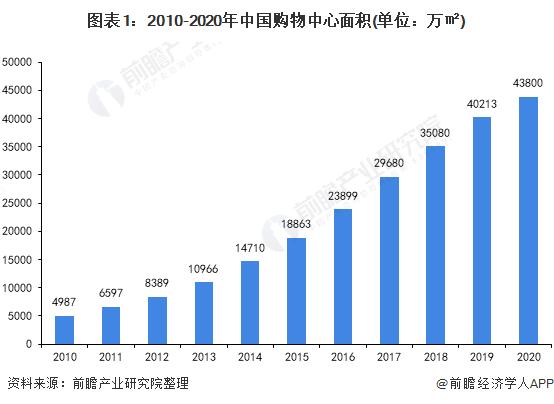 图表1:2010-2020年中国购物中心面积(单位:万㎡)