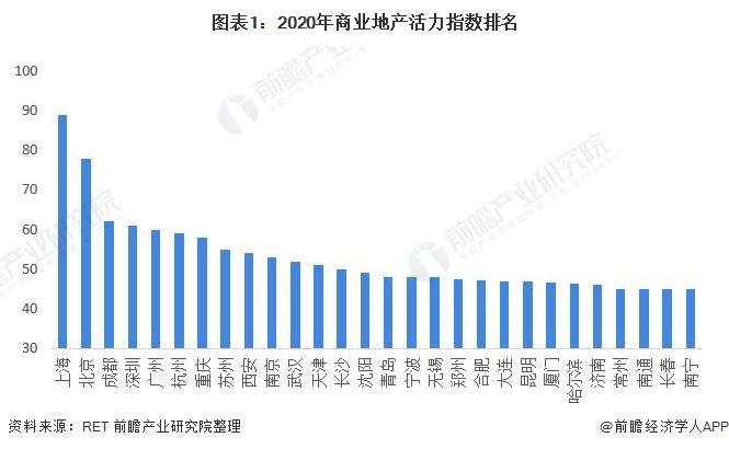 图表1:2020年商业地产活力指数排名