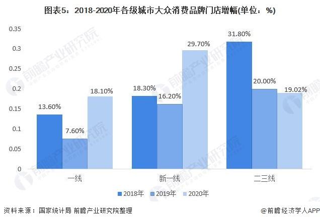 图表5:2018-2020年各级城市大众消费品牌门店增幅(单位:%)