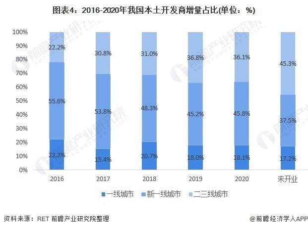 图表4:2016-2020年我国本土开发商增量占比(单位:%)