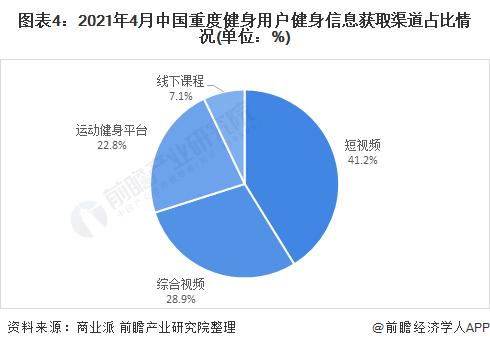 图表4:2021年4月中国重度健身用户健身信息获取渠道占比情况(单位:%)