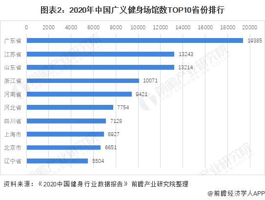 图表2:2020年中国广义健身场馆数TOP10省份排行