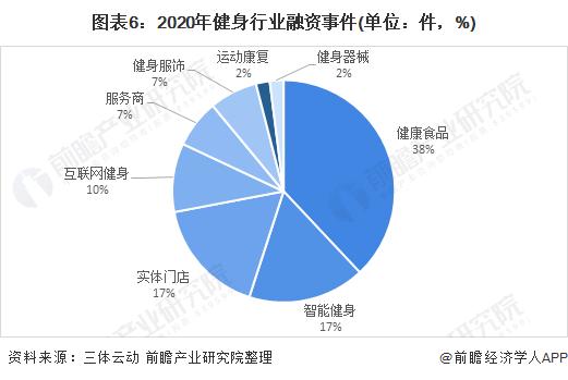 图表6:2020年健身行业融资事件(单位:件,%)