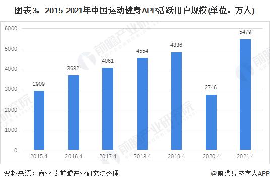 图表3:2015-2021年中国运动健身APP活跃用户规模(单位:万人)