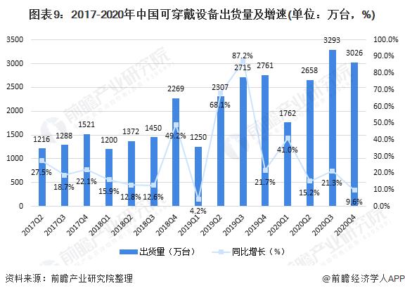 图表9:2017-2020年中国可穿戴设备出货量及增速(单位:万台,%)