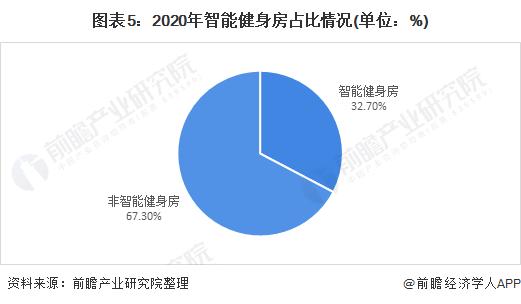 图表5:2020年智能健身房占比情况(单位:%)
