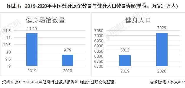 图表1:2019-2020年中国健身场馆数量与健身人口数量情况(单位:万家,万人)