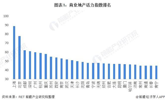图表1:商业地产活力指数排名