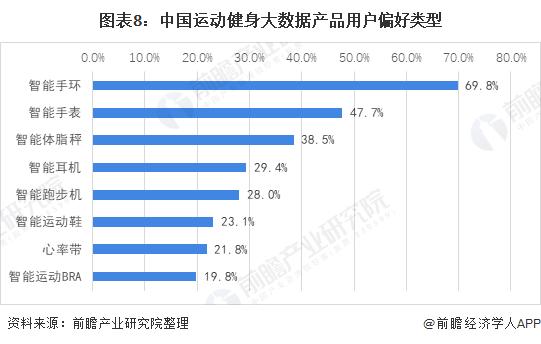图表8:中国运动健身大数据产品用户偏好类型