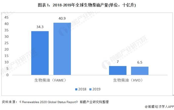 图表1:2018-2019年全球生物柴油产量(单位:十亿升)