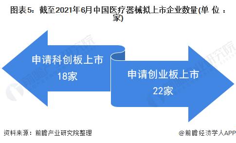 图表5:截至2021年6月中国医疗器械拟上市企业数量(单位:家)