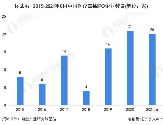图表4:2015-2021年6月中国医疗器械IPO企业数量(单位:家)