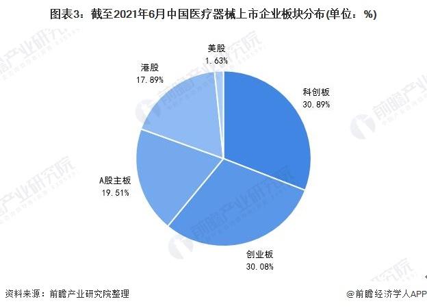 图表3:截至2021年6月中国医疗器械上市企业板块分布(单位:%)