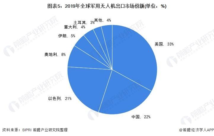 图表5:2019年全球军用无人机出口市场份额(单位:%)