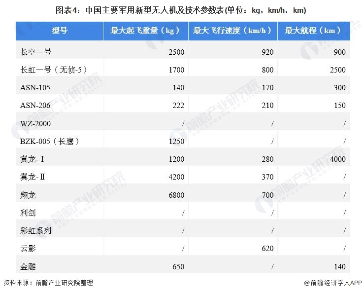 图表4:中国主要军用新型无人机及技术参数表(单位:kg,km/h,km)
