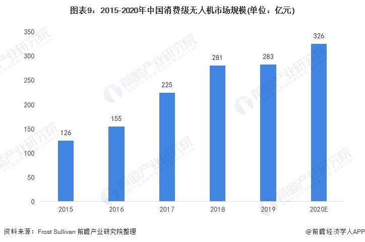 图表9:2015-2020年中国消费级无人机市场规模(单位:亿元)