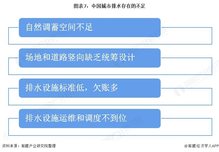 图表7:中国城市排水存在的不足