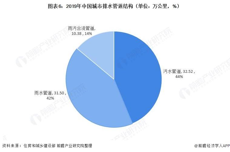 图表6:2019年中国城市排水管道结构(单位:万公里,%)