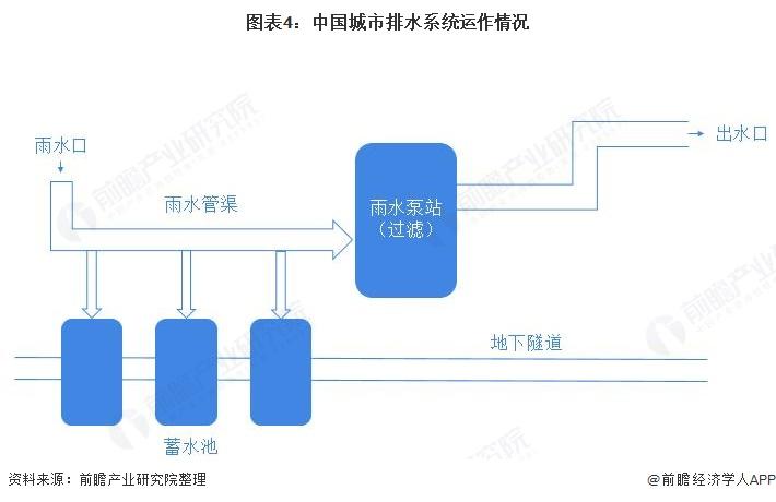 图表4:中国城市排水系统运作情况