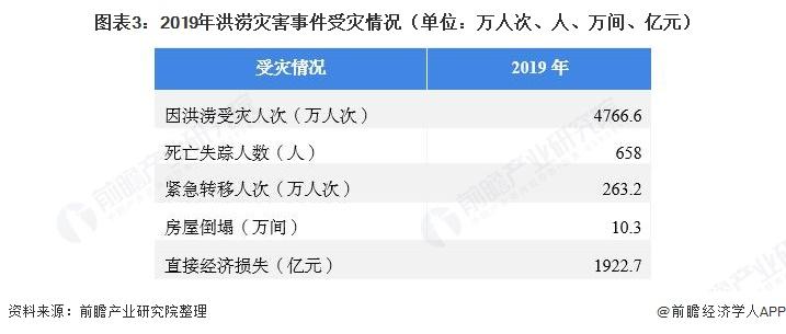 图表3:2019年洪涝灾害事件受灾情况(单位:万人次、人、万间、亿元)
