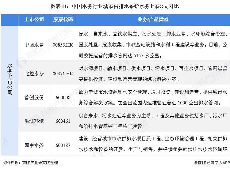 图表11:中国水务行业城市供排水系统水务上市公司对比
