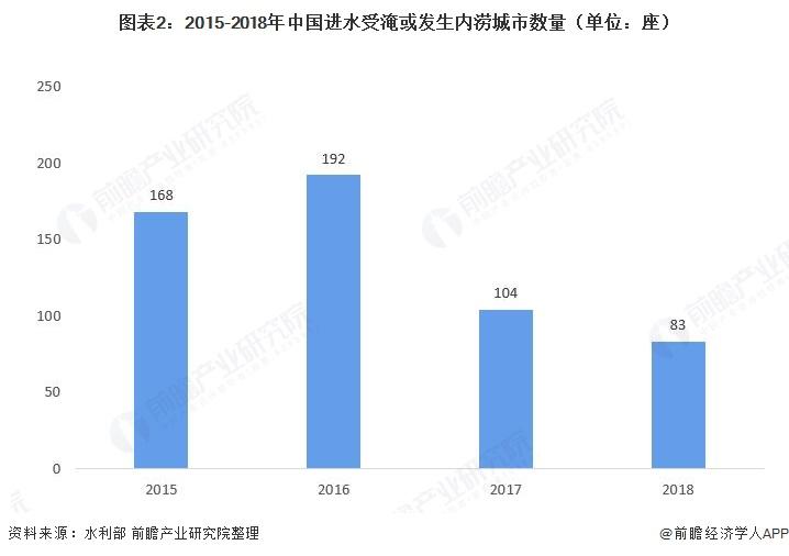 图表2:2015-2018年中国进水受淹或发生内涝城市数量(单位:座)